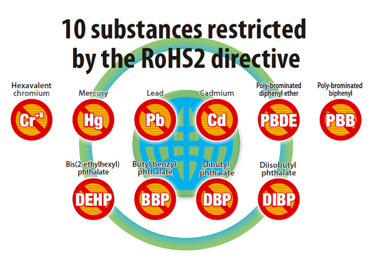 10 substances restricted by the RoHS2 directive Cr+6 Hexavalent chromium Hg Mercury Pb Lead Cd Cadmium PBDE poly-brominated diphenyl ether PBB Poly-brominated biphenyl DEHP Bis(2-ethylhexyl) phthalate BBP Butyl benzyl phthalate DBP Dibutyl phthalate DIBP Diisobutyl phthalate